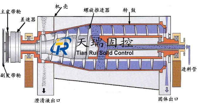 卧式螺旋卸料沉降离心机工作原理示意图